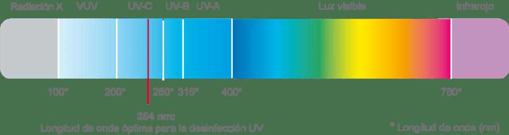 Desinfección UV Agua